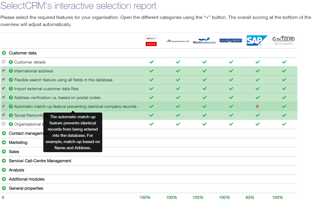 A CRM checklist with the most common features found in CRM solutions